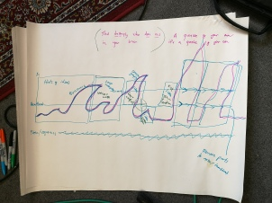 photo description: a swirling map drawn with sharpies on flipchart paper as a visual prompt for a piece of spoken wordith